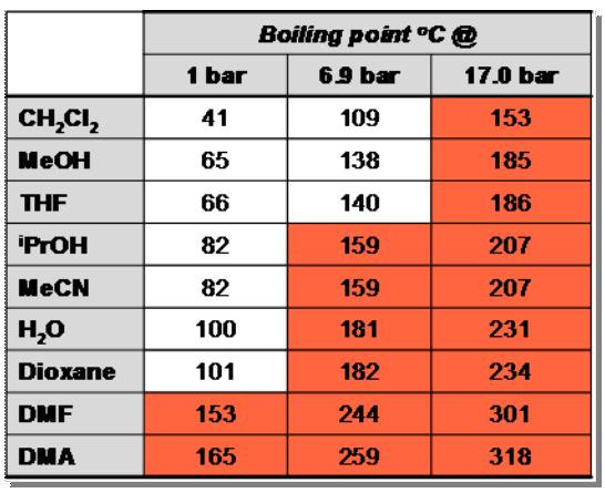 Flow_Chemistry_boiling_point_solvant_Interchim_blog_0516