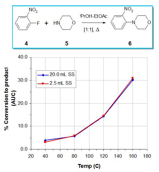 Flow_chemistry_ scale_up _Interchim_blog_0516