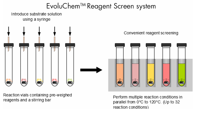 EvoluChem_criblage_interchim_blog_17112