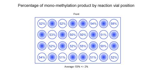 Pourcentage de produit de mono-méthylation par position des flacons réactionnels