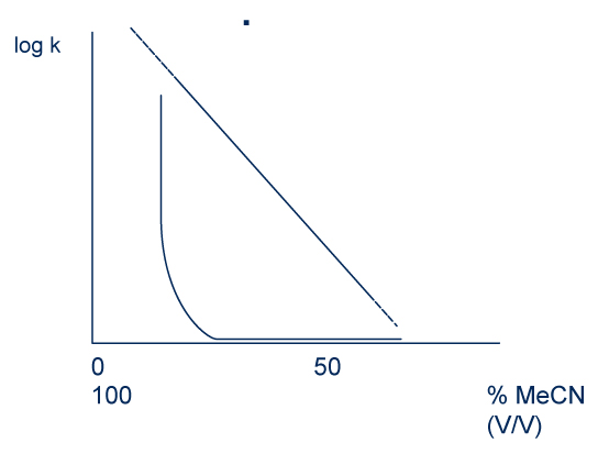 Retention according to the volume fraction of acetonitrile