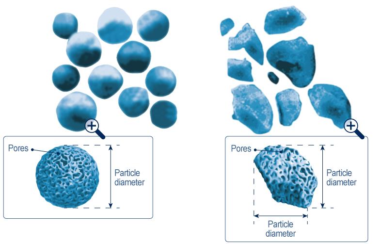 Silica gels shapes