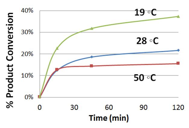 Reaction Conversion at 19°C 28°C & 50°C-1