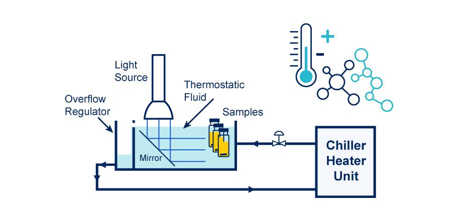 Temperature Effect on PhotoRedOx Chemistry