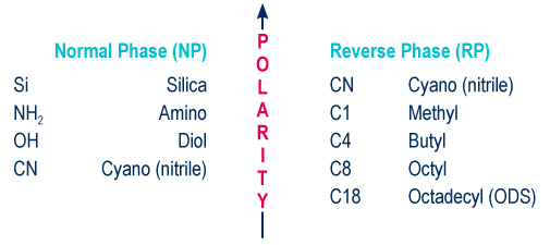 Adsorbants polarity classification