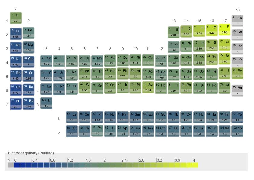 Tableau périodique & échelle Pauling