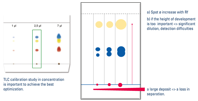 Influence of the size of the deposit on the separation
